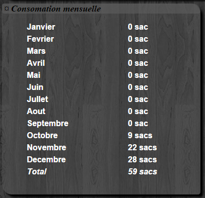 Consommation mensuelle